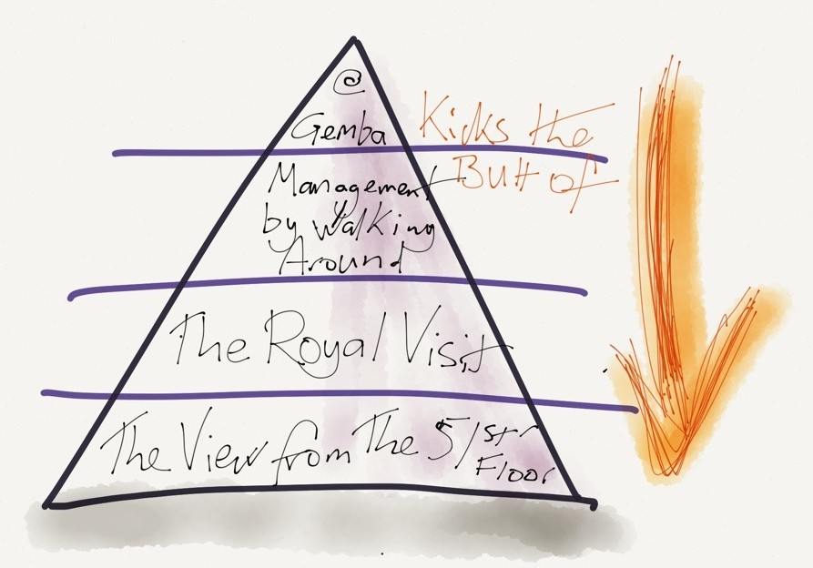 A Hierarchy of Management Engagement