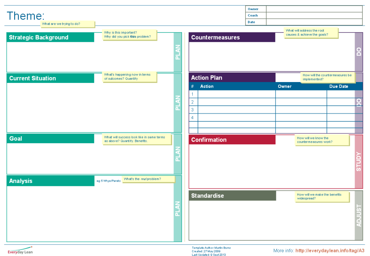 New Download: A25 Template & Guidance  Everyday Lean With A3 Report Template