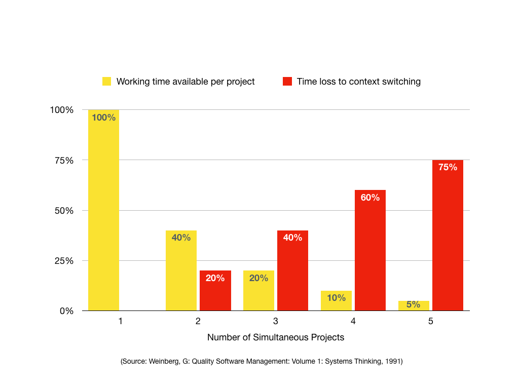 WIth one project, all the available time is dedicated to that project. Each new project incurs an additional 20% overhead, lost to context switching, and the projects have to share what's left. With 5 projects, 80% of the available time is lost. Those 5 projects share the remaining 20% working time.