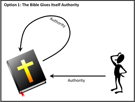01 Option 1 - the bible gives itself authority