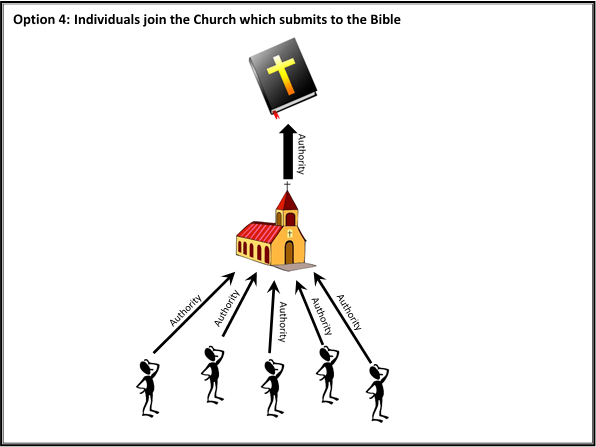 09 Option 4 - individuals join the church which submits to the Bible