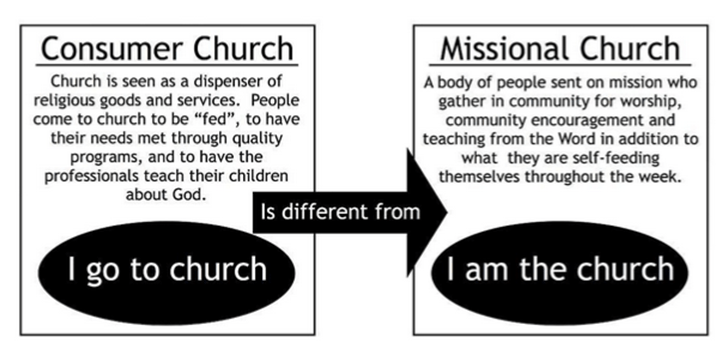 What does it mean to be the Church?