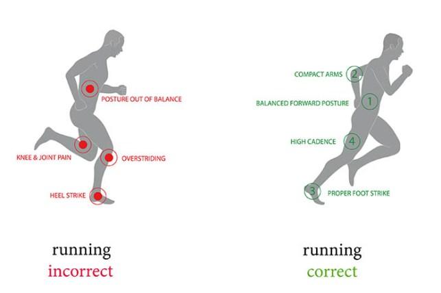 Right Form Running