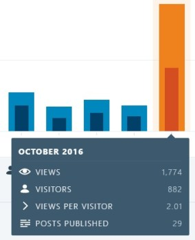 blog-dec-31-2016-months-in-review-october