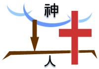 基督死在十字架上,成為神和人中間的橋梁。
