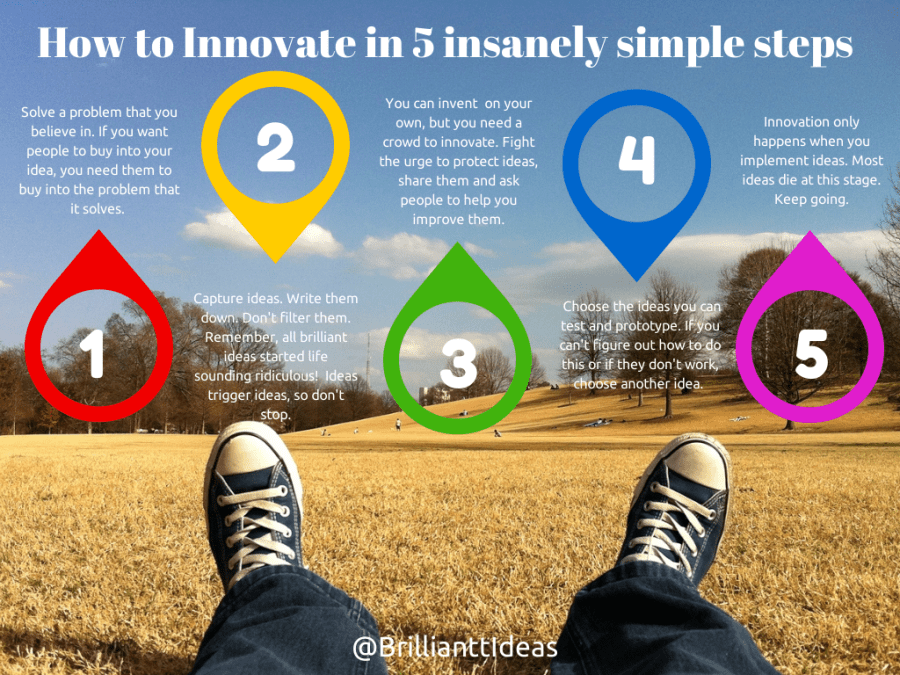 How to Innovate in 5 insanely simple steps