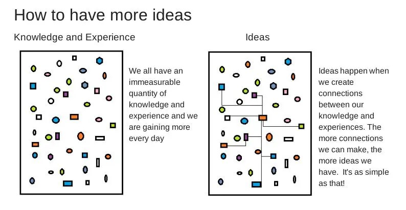 how to have more ideas infographic