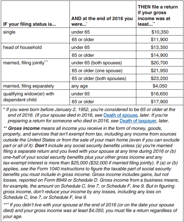 How to file taxes in college everything you need to know you can refer to this chart below which was taken directly from the irs publication 501 for exemptions standard deductions and filing information for more ccuart Images