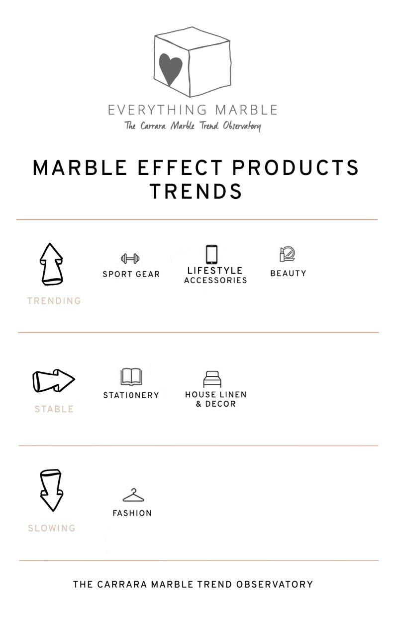 MARBLE TEXTURE PRODUCTS TRENDS