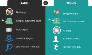 padel and tennis