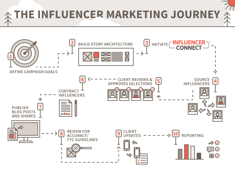 Influencer Marketing Campaign Infographic