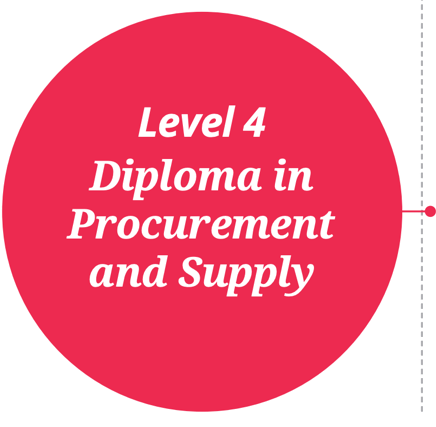Diploma in Procurement and Supply