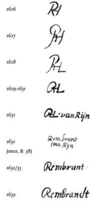 Rembrandt_Signatures