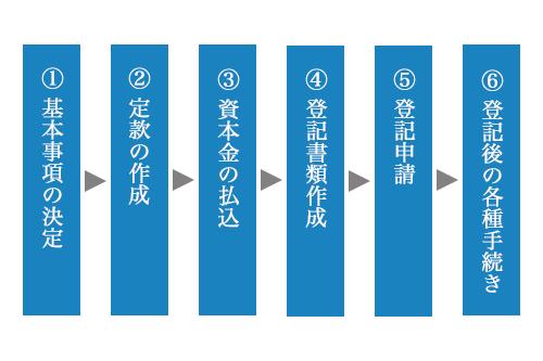 会社設立の一般的な流れ