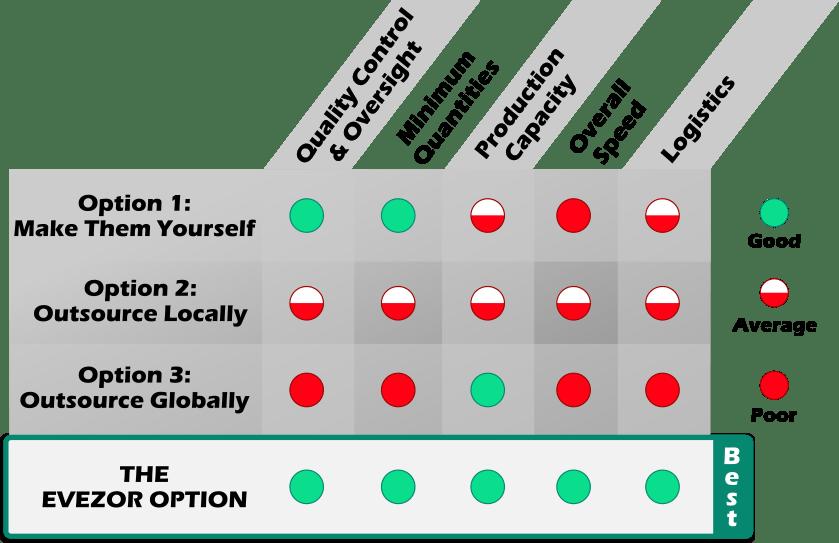 evezor manufacturing comparison chart comparison chart