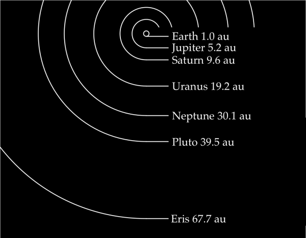 Mars Distance From Earth In Astronomical Units - The Earth ...