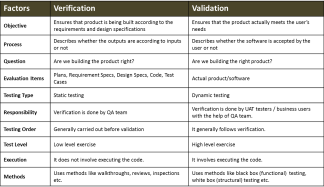 Verification Validation Comparison