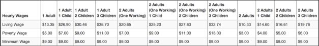 alameda-county-living-wage