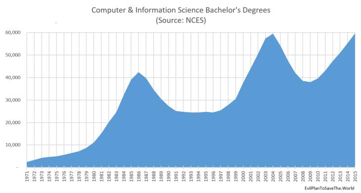 CSDegrees.1971-2015