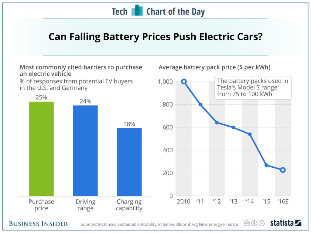 2017 0120 battery price chart