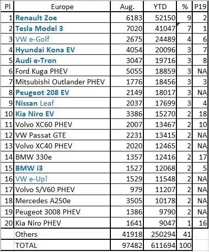 EC PLEV sales data