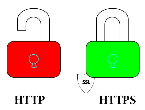 art importance of https