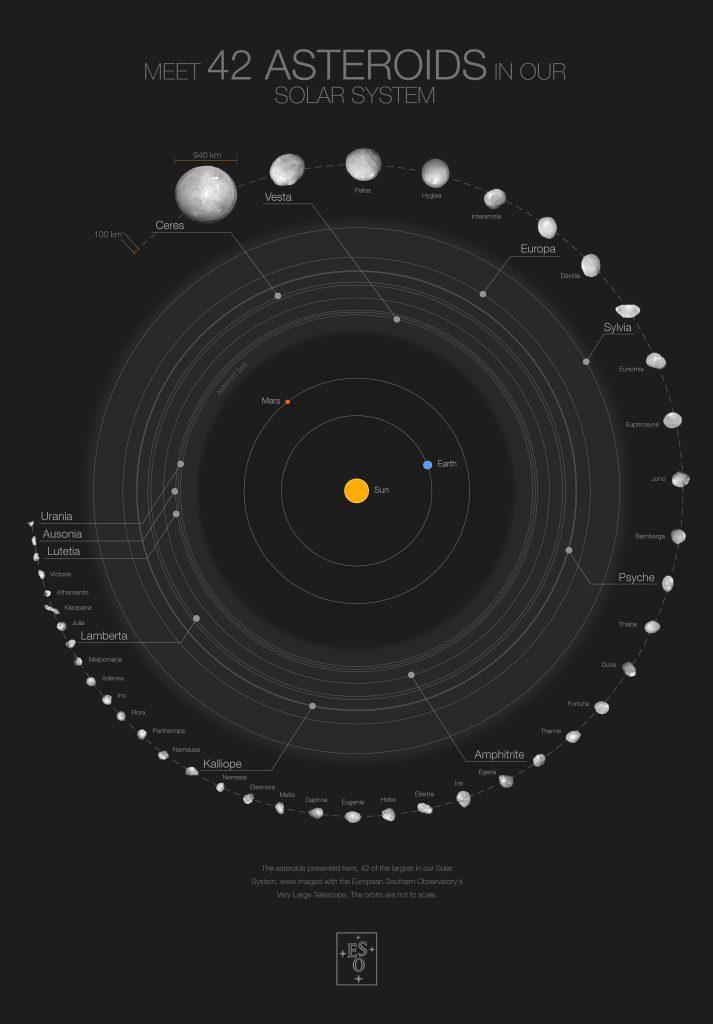 Плакат 42 крупнейших астероидов Солнечной системы. Предоставлено: ESO / M. Корнмессер / Вернацца и др. / МИСТРАЛЬНЫЙ алгоритм (ONERA / CNRS)