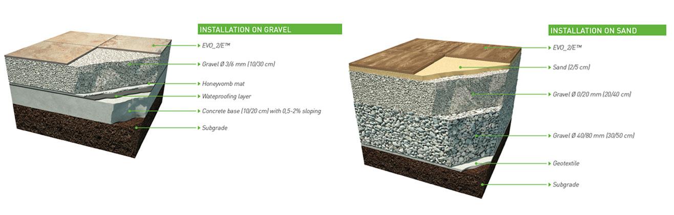 installing tiles on gravel or sand
