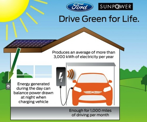 SunPower & Ford partnership via CleanTechnica