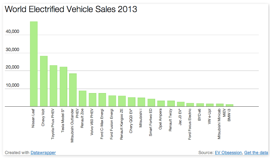 World Electrified Vehicle Sales 2013 Report