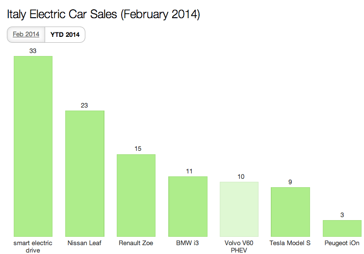 2014 Italy EV Sales YTD Feb