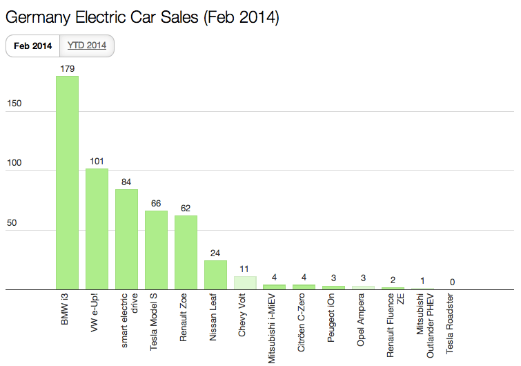 Germany EV sales Feb 2014