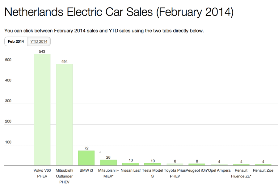 NL EV sales Feb 2014