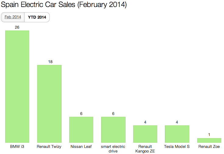 YTD Spain EV Sales Feb 2014