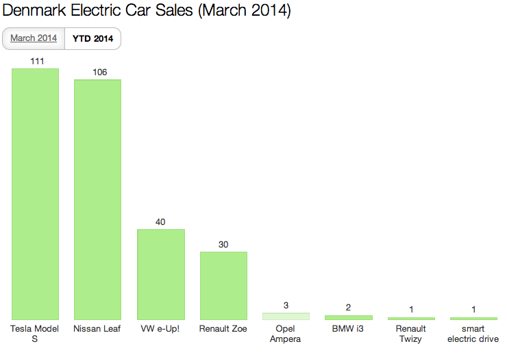 Denmark EV Sales March 2014 YTD