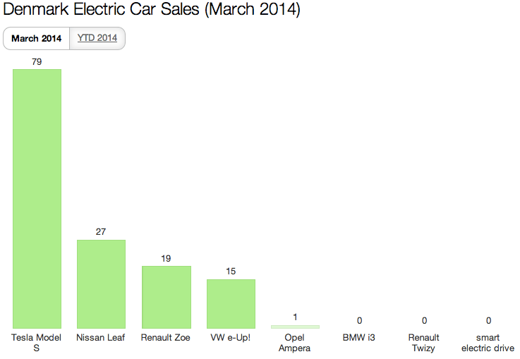 Denmark EV Sales March 2014