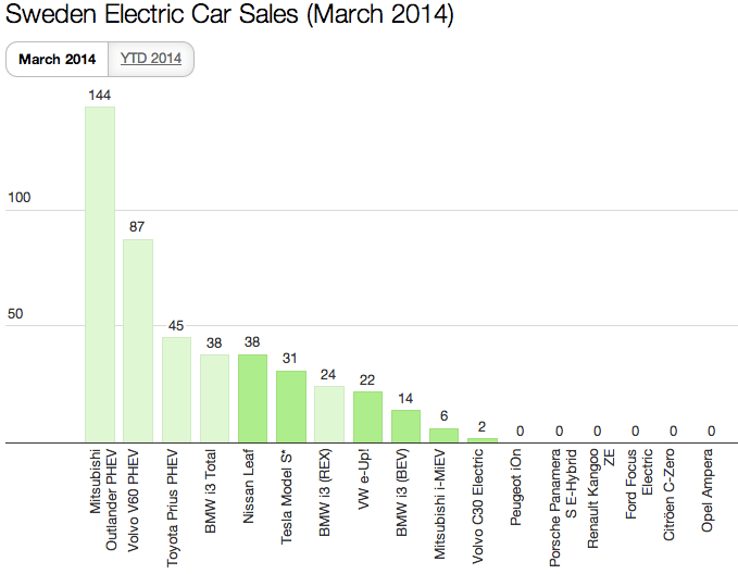 Sweden EV Sales March 2014