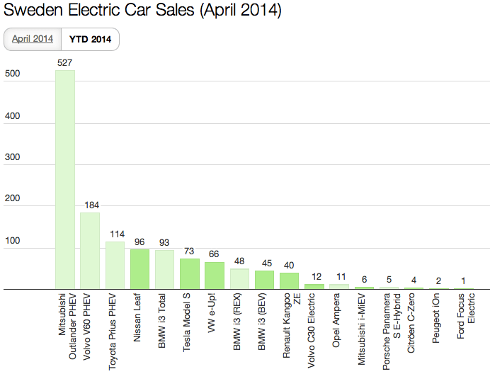 Sweden EV Sales April 2014 YTD