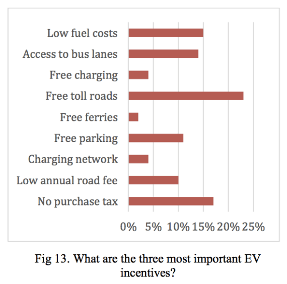 most-important-EV-incentives-Norway