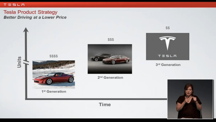 Tesla Product Strategy Models