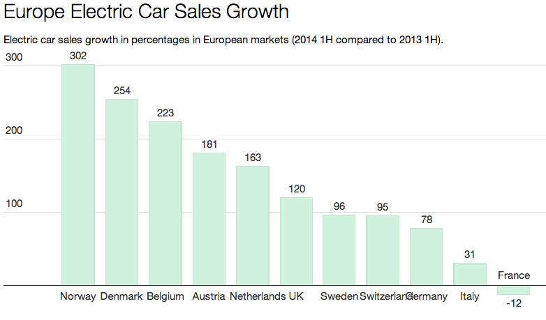 Europe Electric Car Sales Up In