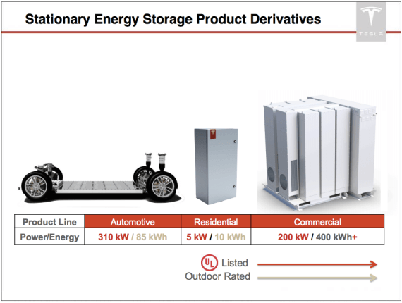 Energy Storage Products
