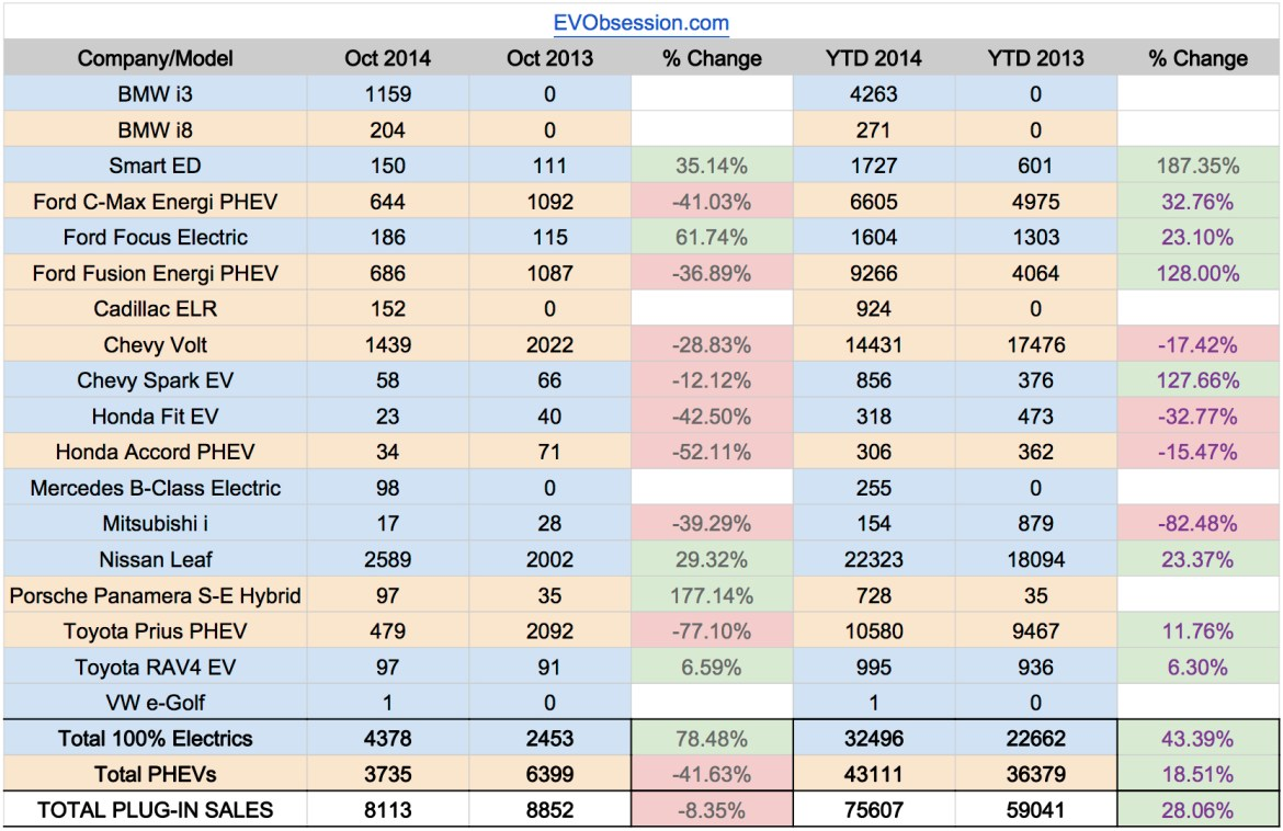 US EV Sales 2014 - October