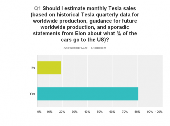 Tesla Model S sales estimate US