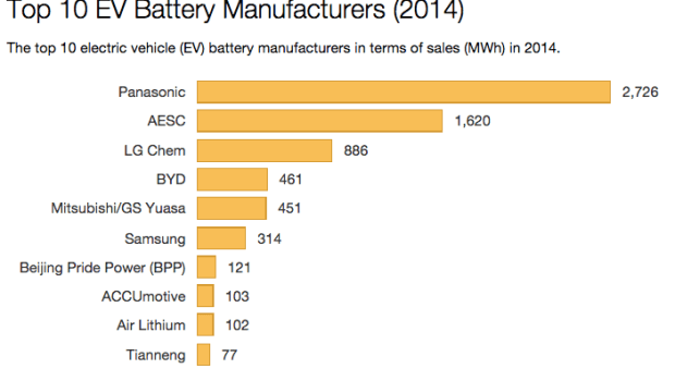 C Max Energi >> Top EV Battery Manufacturers -- 2014 Top 10 In Sales