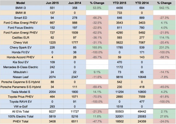 US EV Sales 2015 - June