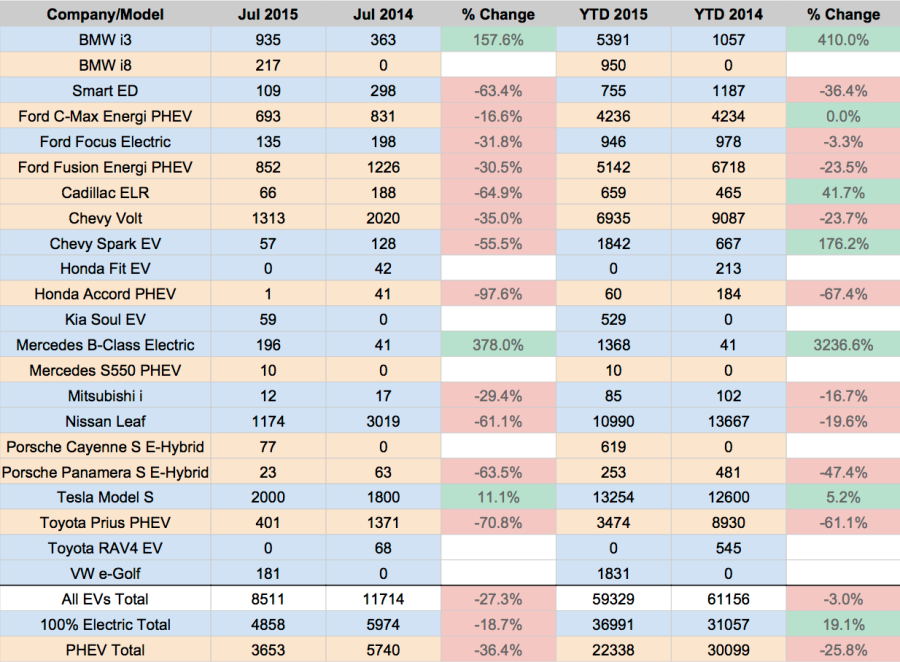 US EV Sales 2015 - July