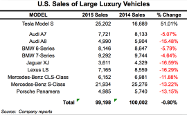 Tesla Sales Large Luxury Sedans