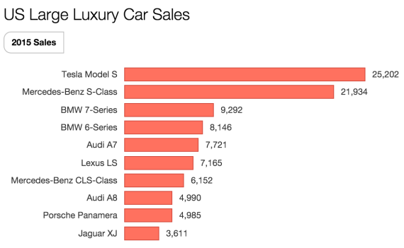 Tesla Tops US Large Luxury Car Sales