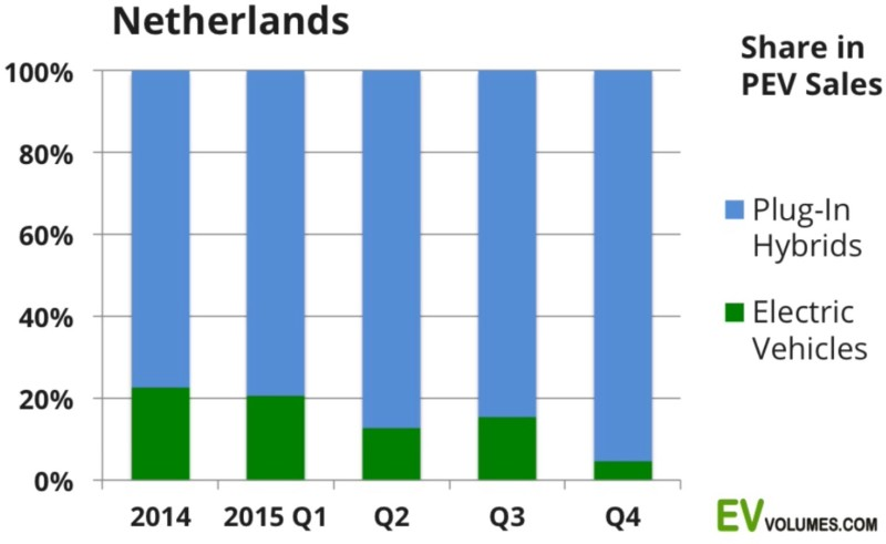 Netherlands 2015 EV volumes